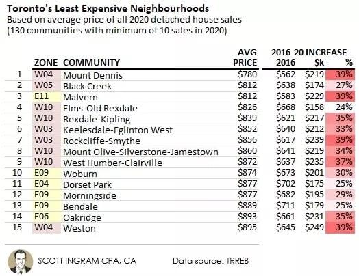 Chart of Toronto's Least Expensive Neighbourhoods in 2020 by Scott Ingram