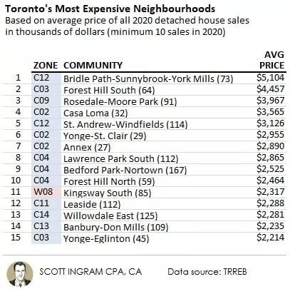 Chart of Toronto's Most Expensive Neighbourhoods in 2020 by Scott Ingram